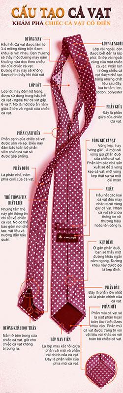 Cấu tạo của cà vạt